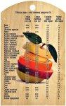 Соотношение массы и объема продуктов